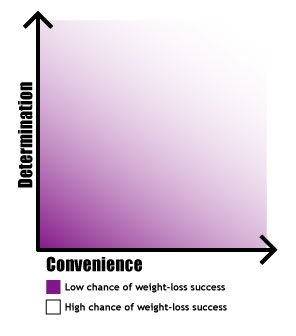 Determination vs. Convenience Graph